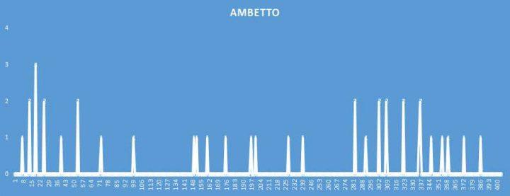 Ambetto - aggiornato al 7 Settembre 2018