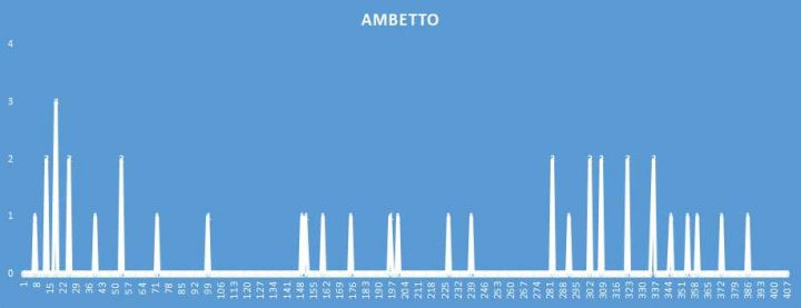 Ambetto - aggiornato al 9 Settembre 2018