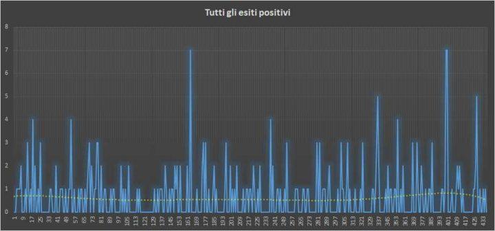 Andamento numero di vincite di tutte le sortite (esiti positivi) - 24 Settembre 2018