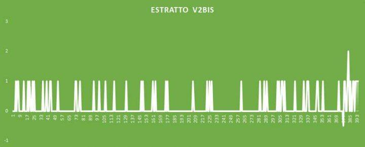 Estratto V2BIS - aggiornato al 2 Settembre 2018