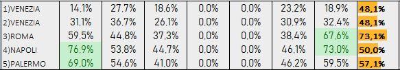 Percentuali Previsione 060918