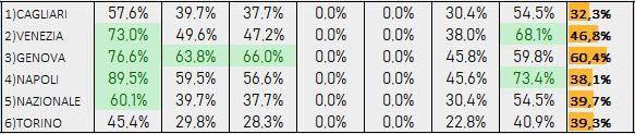 Percentuali Previsione 110918