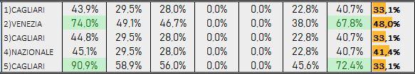 Percentuali Previsione 150918