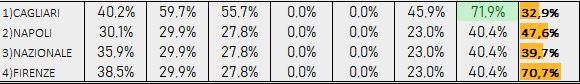 Percentuali Previsione 200918