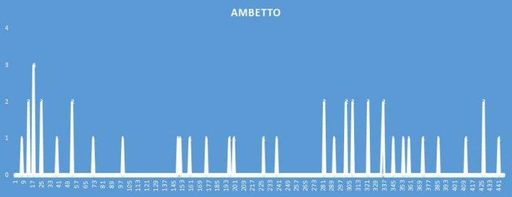 Ambetto - aggiornato al 15 Ottobre 2018