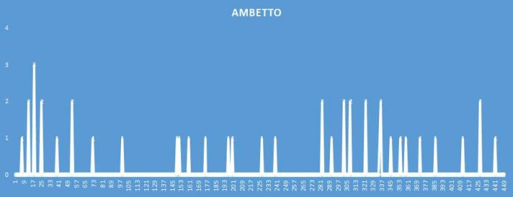 Ambetto - aggiornato al 17 Ottobre 2018