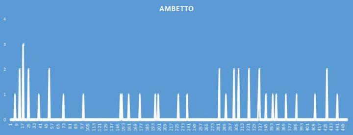 Ambetto - aggiornato al 19 Ottobre 2018