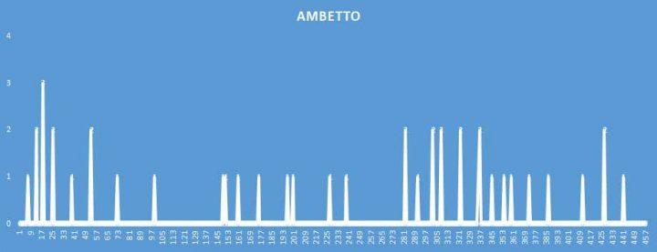 Ambetto - aggiornato al 21 Ottobre 2018