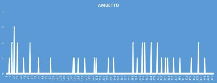 Ambetto - aggiornato al 24 Ottobre 2018