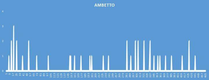 Ambetto - aggiornato al 26 Ottobre 2018