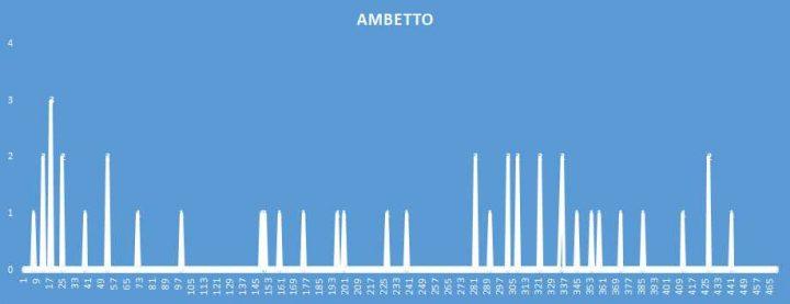 Ambetto - aggiornato al 30 Ottobre 2018