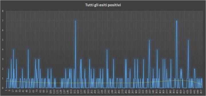 Andamento numero di vincite di tutte le sortite (esiti positivi) - 24 Ottobre 2018