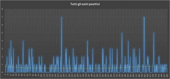 Andamento numero di vincite di tutte le sortite (esiti positivi) - 26 Ottobre 2018