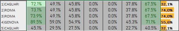 Percentuali Previsione 131018