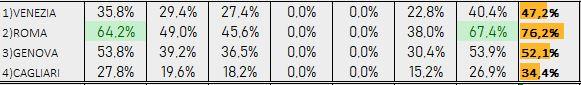 Percentuali Previsione 161018