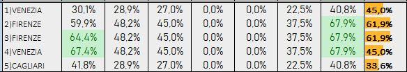 Percentuali Previsione 251018