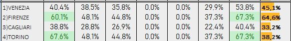 Percentuali Previsione 271018
