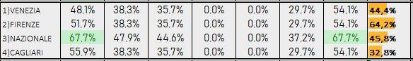 Percentuali Previsione 301018