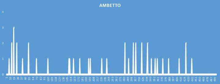 Ambetto - aggiornato al 14 Novembre 2018
