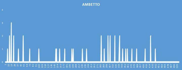 Ambetto - aggiornato al 22 Novembre 2018