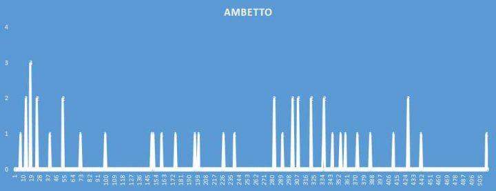Ambetto - aggiornato al 24 Novembre 2018