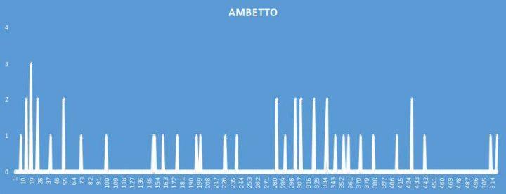 Ambetto - aggiornato al 29 Novembre 2018