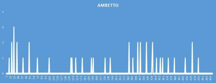 Ambetto - aggiornato al 3 Novembre 2018