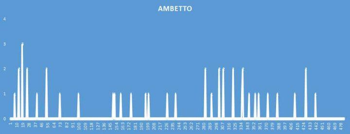 Ambetto - aggiornato al 4 Novembre 2018