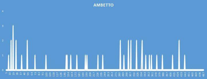 Ambetto - aggiornato al 7 Novembre 2018