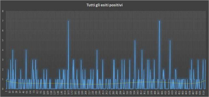 Andamento numero di vincite di tutte le sortite (esiti positivi) - 29 Novembre 2018