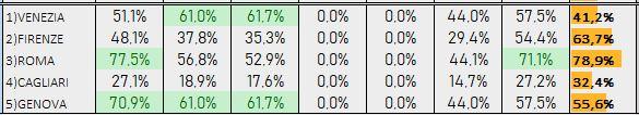 Percentuali Previsione 061118b