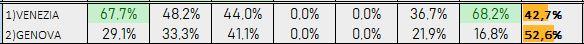 Percentuali Previsione 081118b