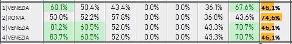 Percentuali Previsione 171118b