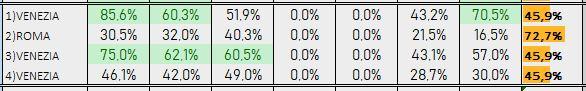 Percentuali Previsione 201118