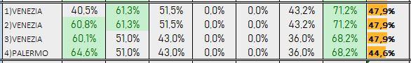 Percentuali Previsione 241118