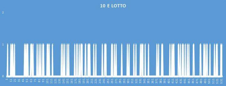 10eLotto - aggiornato al 10 Dicembre 2018