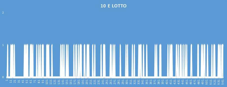10eLotto - aggiornato al 15 Dicembre 2018
