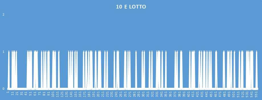10eLotto - aggiornato al 24 Dicembre 2018