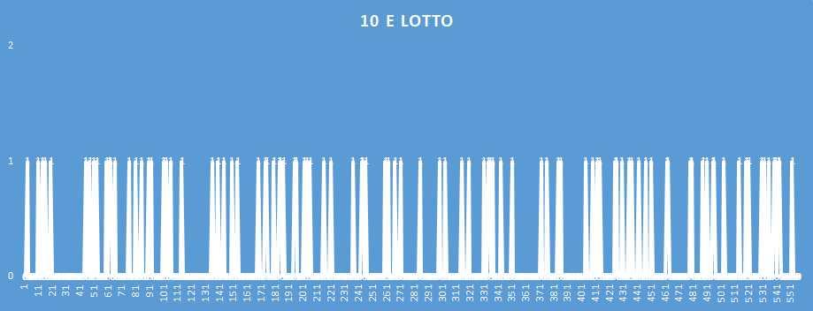 10eLotto - aggiornato al 27 Dicembre 2018