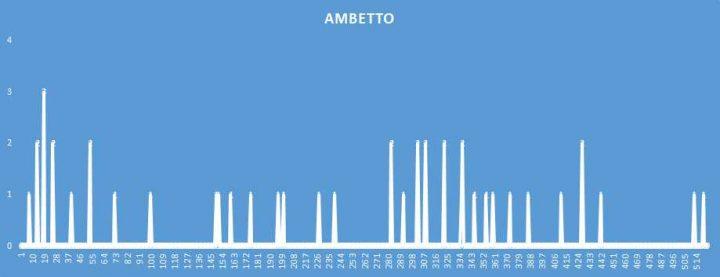 Ambetto - aggiornato al 1 Dicembre 2018