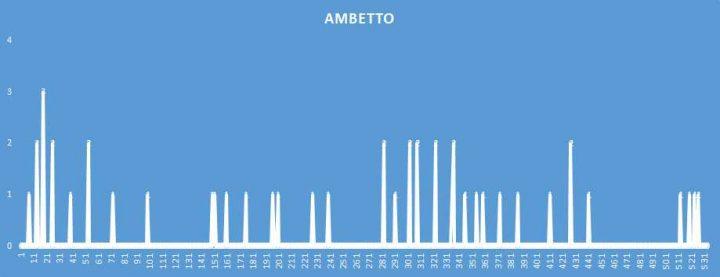 Ambetto - aggiornato al 10 Dicembre 2018