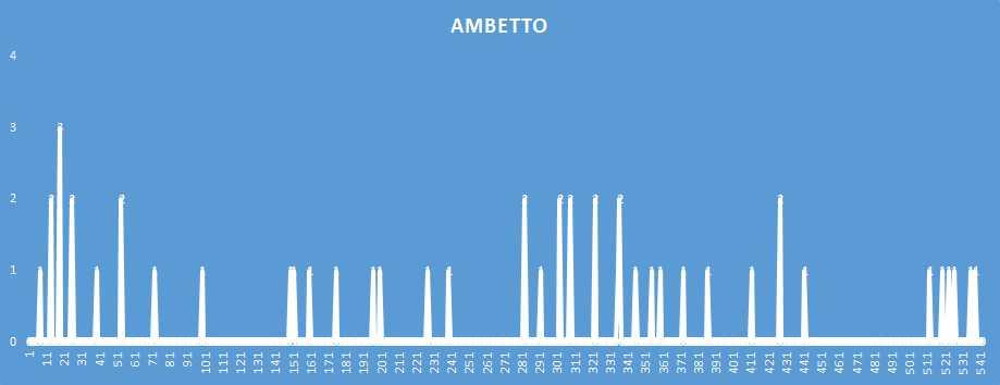 Ambetto - aggiornato al 15 Dicembre 2018