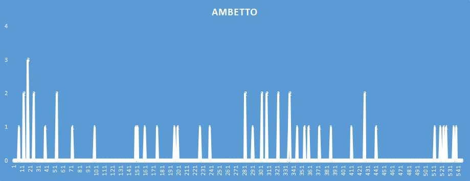 Ambetto - aggiornato al 18 Dicembre 2018