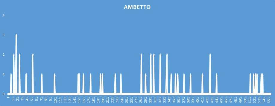 Ambetto - aggiornato al 24 Dicembre 2018