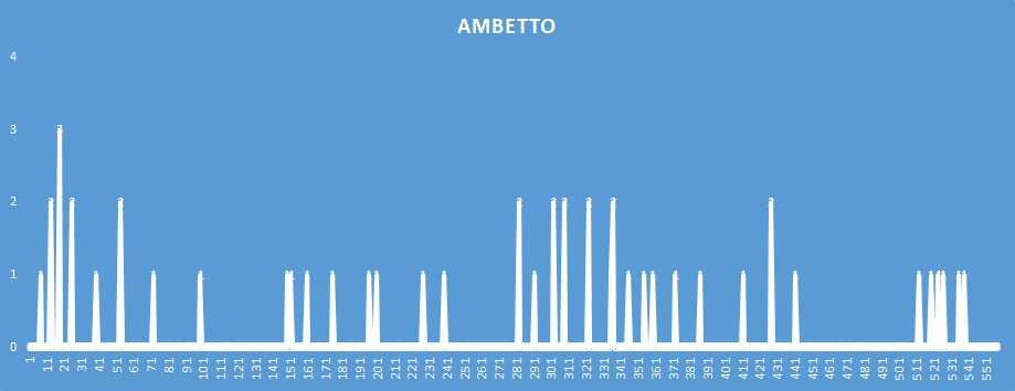 Ambetto - aggiornato al 27 Dicembre 2018