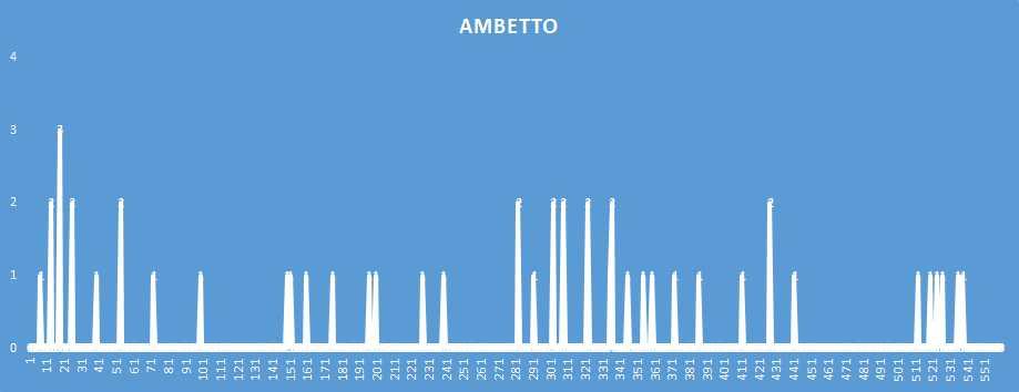 Ambetto - aggiornato al 29 Dicembre 2018