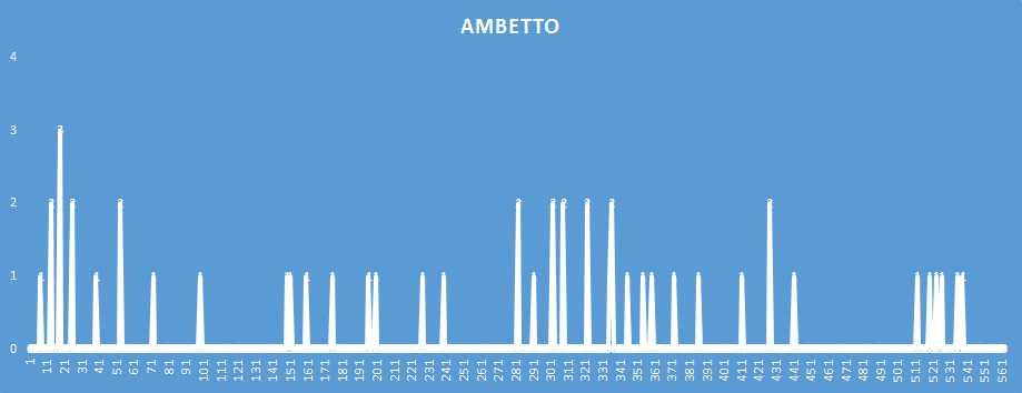 Ambetto - aggiornato al 31 Dicembre 2018