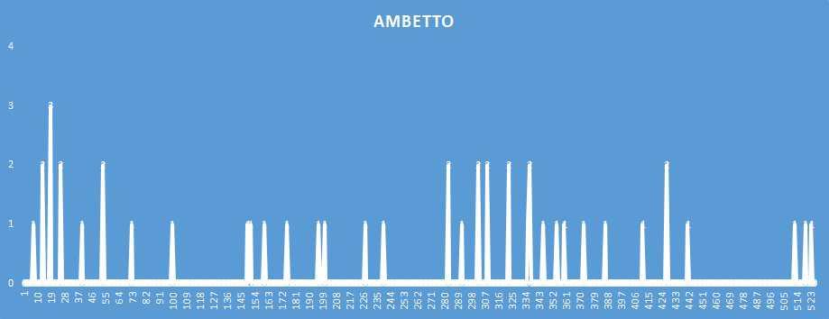 Ambetto - aggiornato al 4 Dicembre 2018