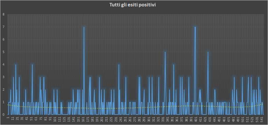 Andamento numero di vincite di tutte le sortite (esiti positivi) - 18 Dicembre 2018