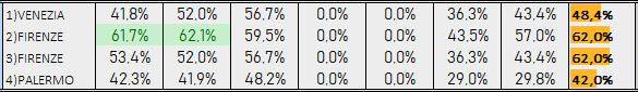 Percentuali Previsione 041218